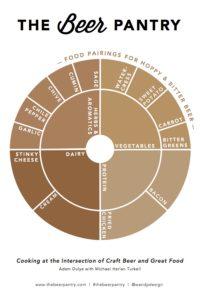 beer flavor wheel
